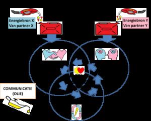 relatiemotor-methodiek
